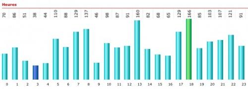 stats décembre 2012